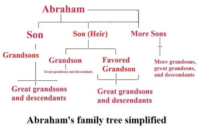 Father Abraham Had Many Sons – How Many Do You Know?